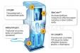 Пурифайер Ecomaster WL Oxylogic с кислородной водой_1