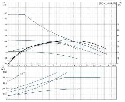Циркуляционный насос Grundfos ALPHA1 L 25-40_1