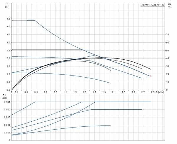 Циркуляционный насос Grundfos ALPHA1 L 25-40