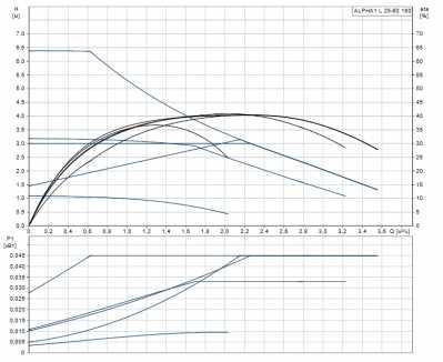 Циркуляционный насос Grundfos ALPHA1 L 25-60_1